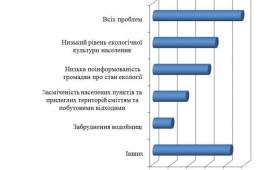 Інститут соціокультурного менеджменту провів дослідження за підтримки Міністерства екології та природних ресурсів України